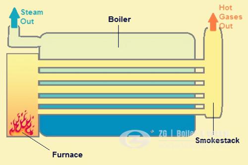 Fire Tube Boiler ~ Horizontal industrial steam boiler design zbg